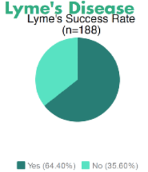 Graph of Lyme's Disease response to stem cell therapy