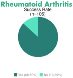 Graph of Rheumatoid Arthritis response to stem cell therapy