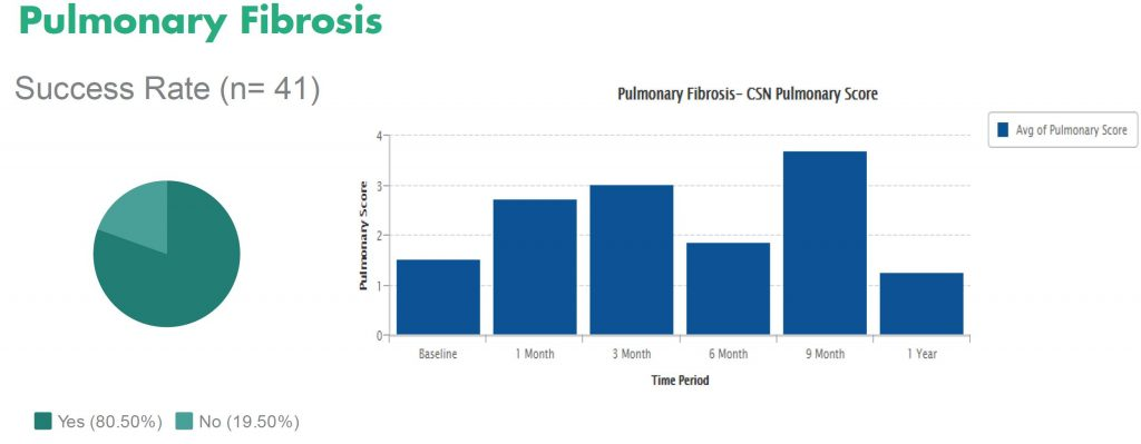 Graph of results for stem cells therapy for pulmonary fibrosis